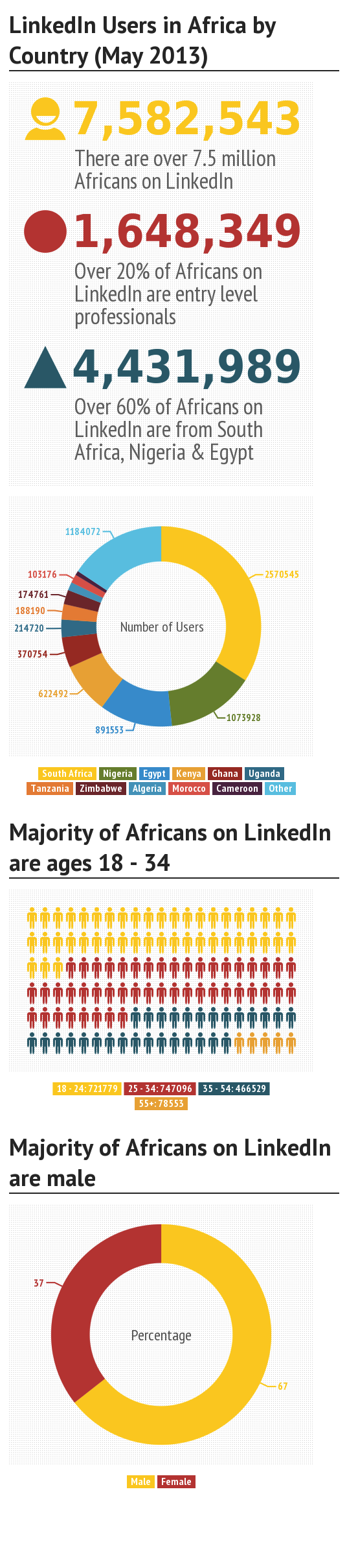 Linkedin user infographics